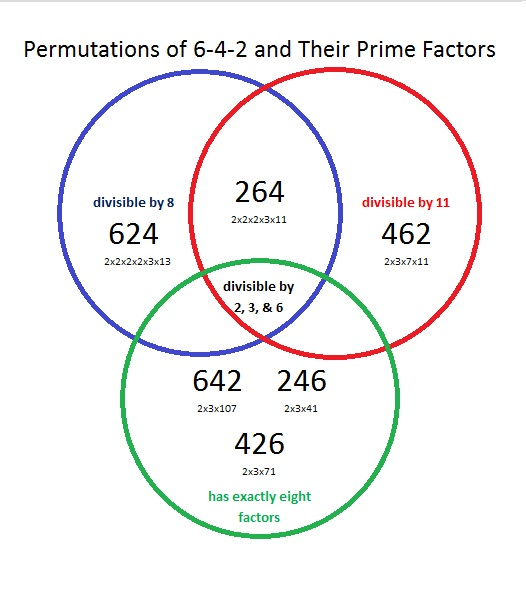 642 Was This Venn Diagram Made Correctly Find The Factors